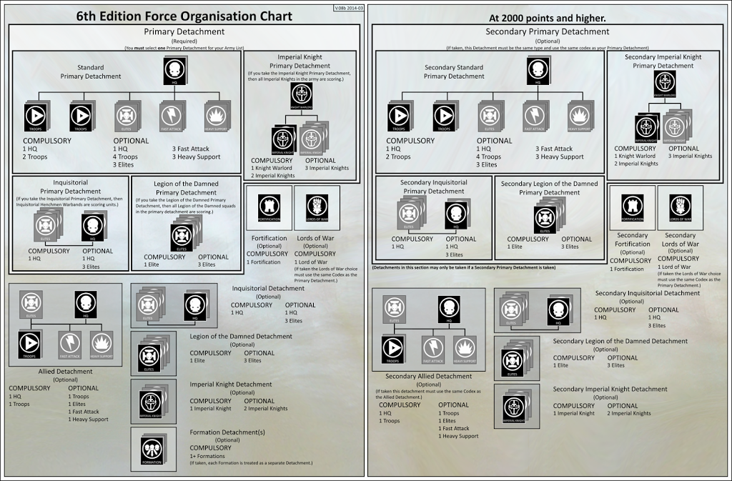 Force-Org