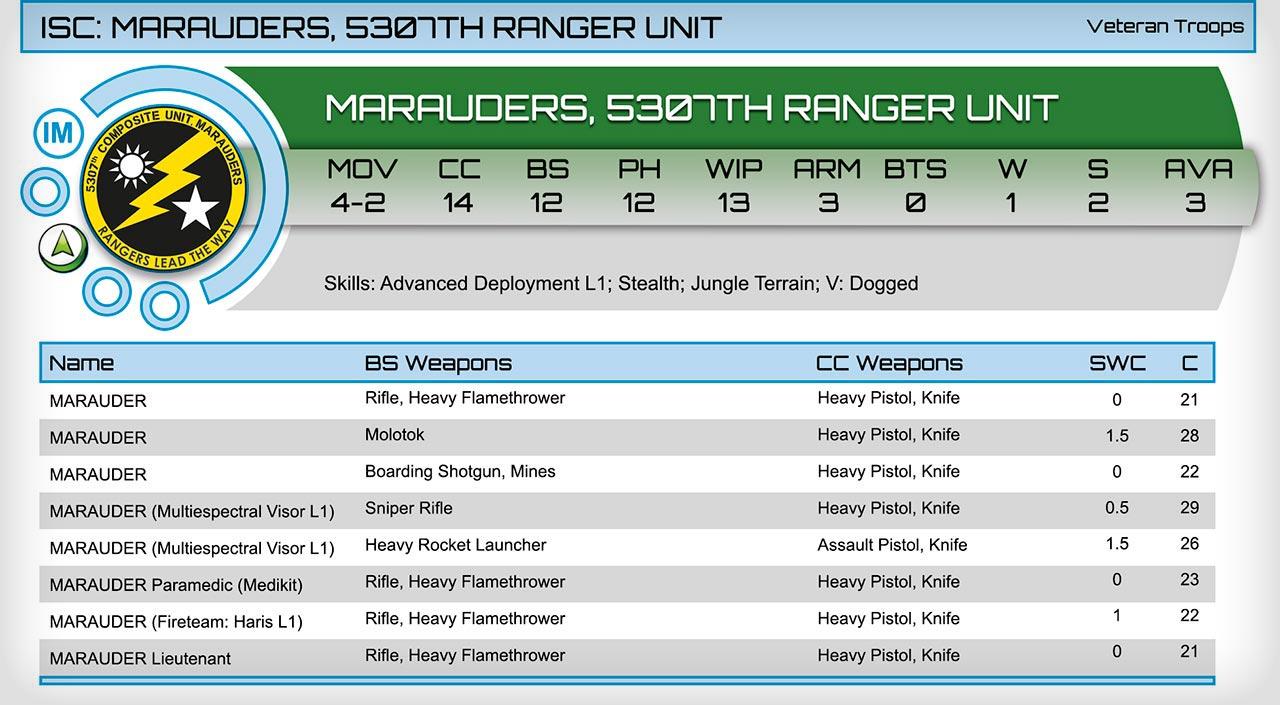 USA-Marauders-Troop-Profile