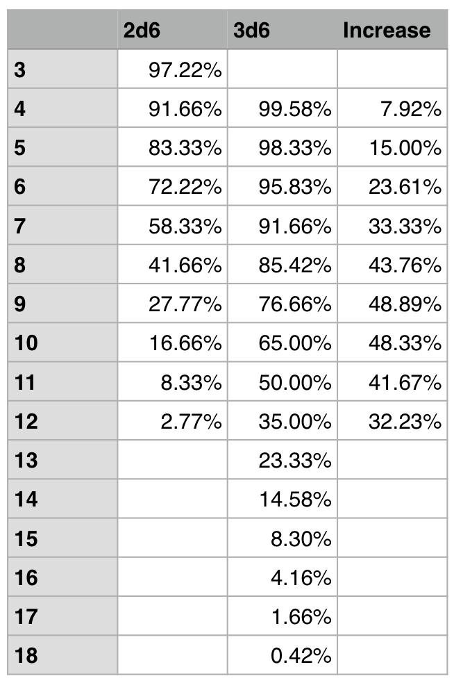 dice_probability