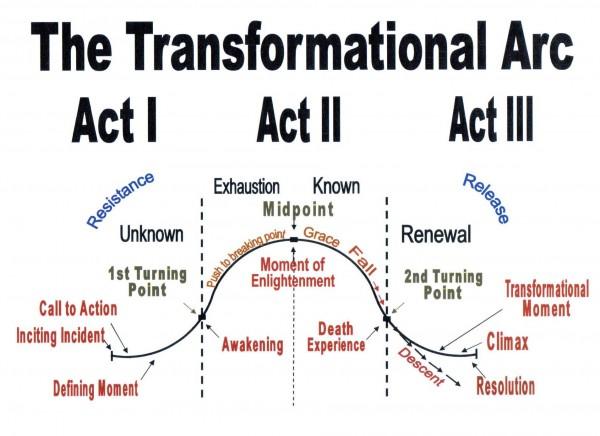 transformational-arc