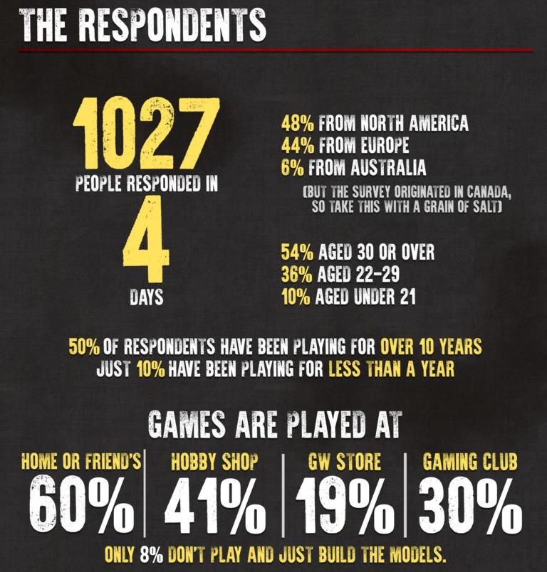 40k Infographic 2