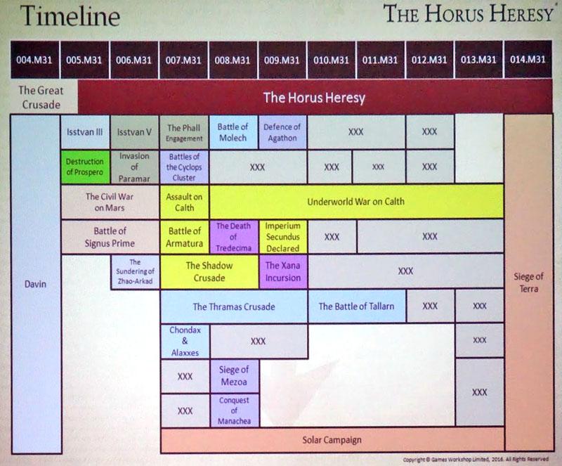 heresy-timeline-2016