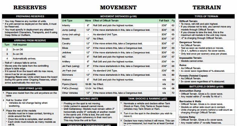 7th ed rules quick reference