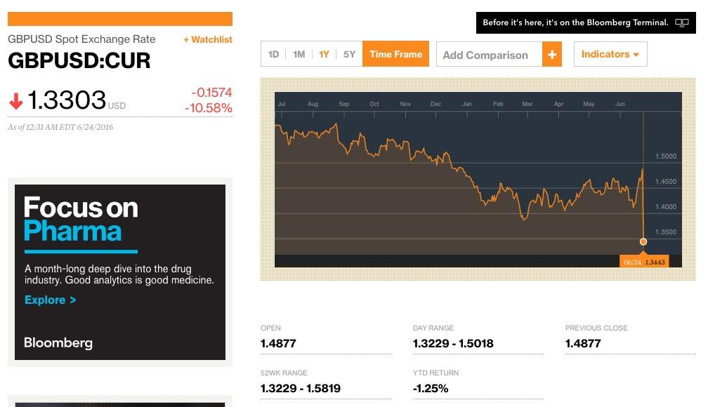 sterlingvs-dollar2016-06-23 at 11.34.49 PM