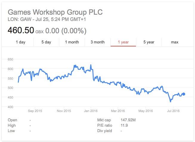 GW-stock-price-2016