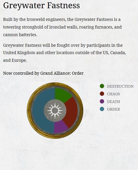 Greywater Fastness Week 2 ending