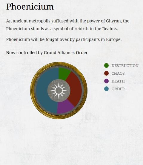 Phoenicium Week 2 ending