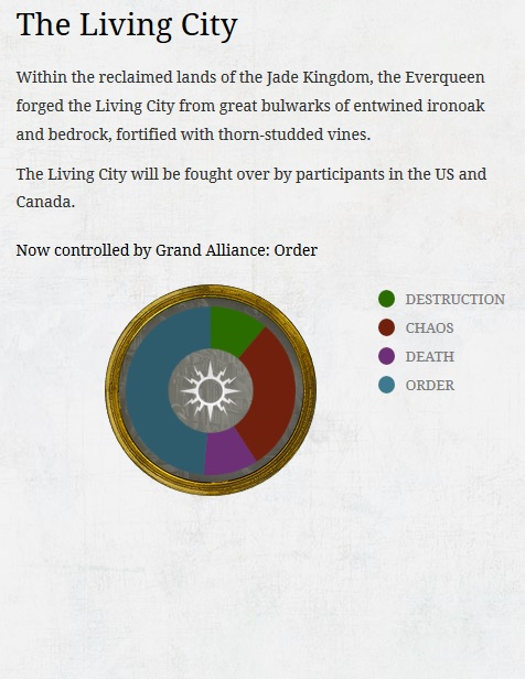 The Living City week 2 ending