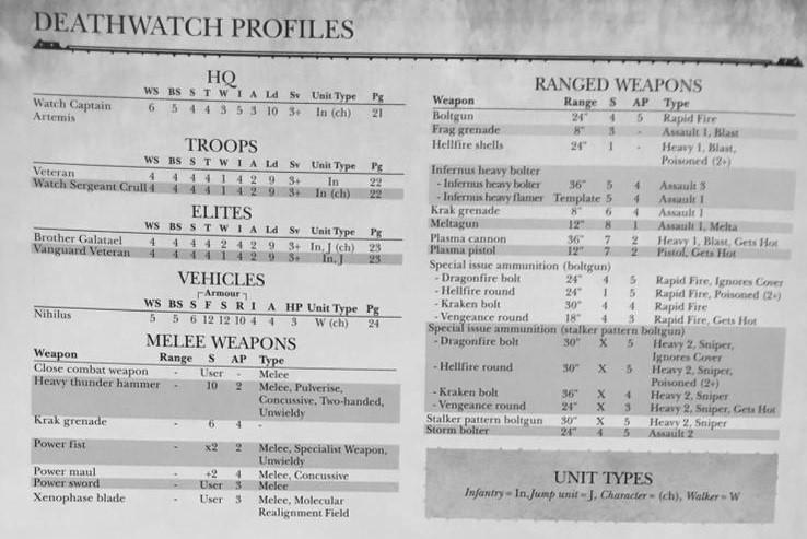 Deathwatch Profiles