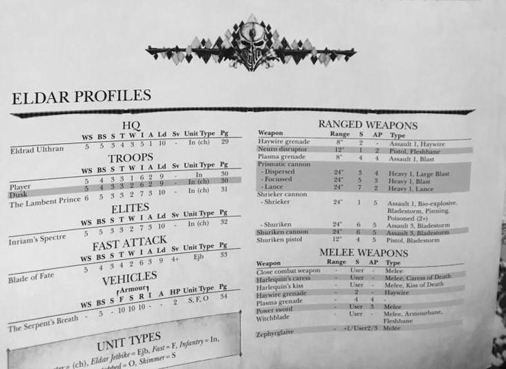 Eldar Profiles 1