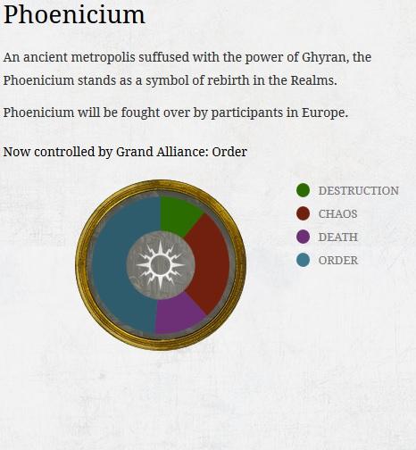 Phoenicium Final