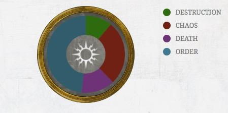 phonecium-chart