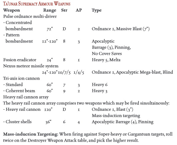 taunar-supermacy-armour-weapons