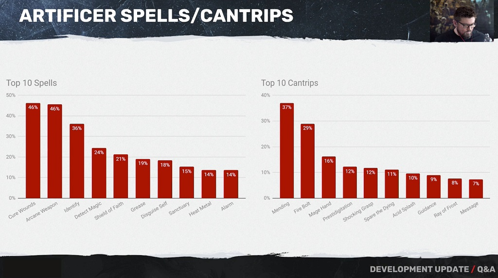D&D: Most Popular Spells By Class - Bell of Lost Souls