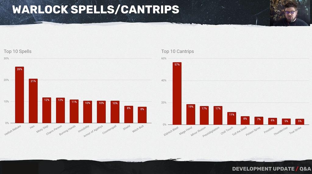 Wizard Spell List 5e
