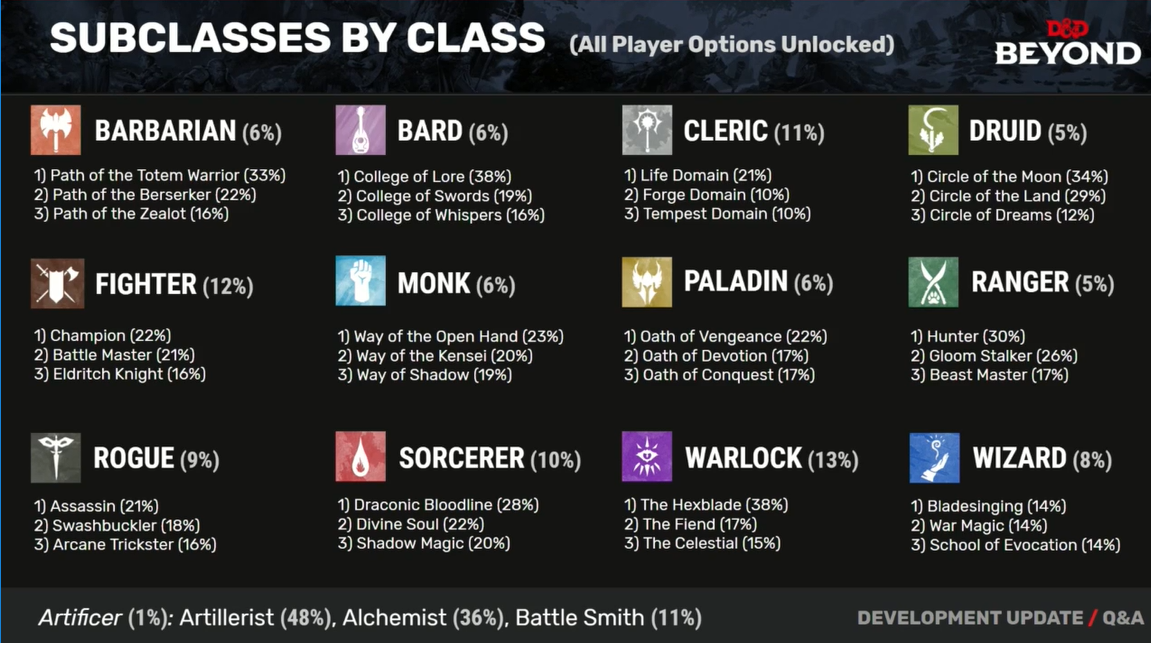 D&D: And The Most Popular Subclasses Are    - Bell of Lost Souls